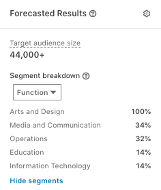 LinkedIn Ads Forecasted Results