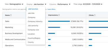 Targeting optimisation LinkedIn Ads