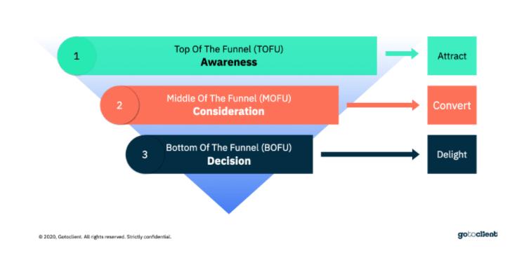 Inbound Marketing B2B definitive guide