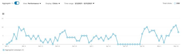 LinkedIn Performance Chart